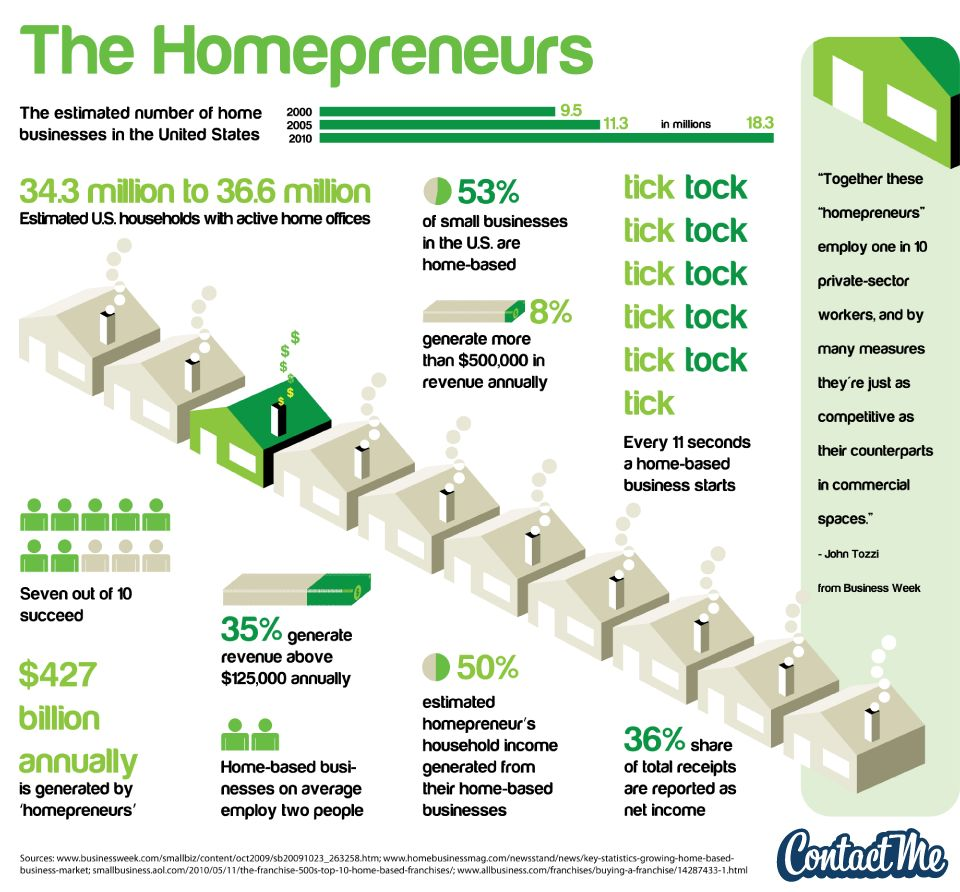 The Rise of the Homepreneurs [Infographic] - AlleyWatch