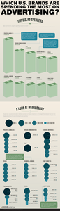 Which U.S. Brands Are Spending the Most on Advertising? [infographic]