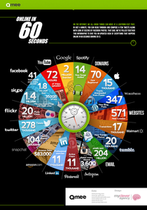 What Happens in an Internet Minute? (Infographic)