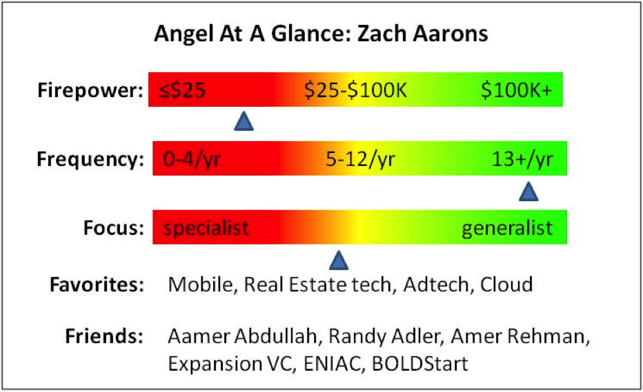 Angel Profile - Zach Aarons