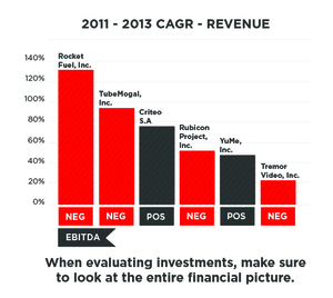 6 Things Investors Should Look for in a Pre-IPO Ad Tech Company: Buying the Steak and Not the Sizzle