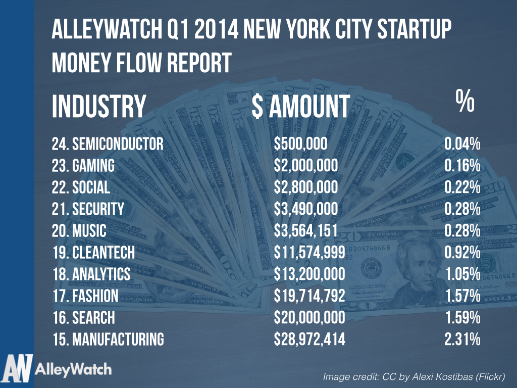 Q1 2014 Startup Money Flow Report NYC.002_new