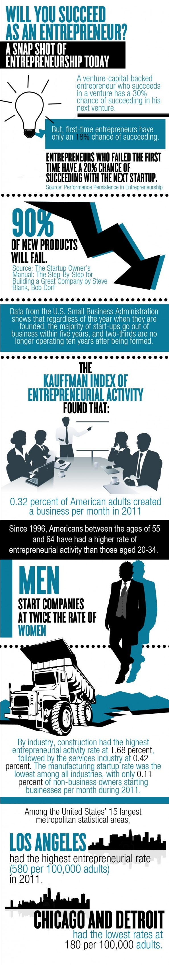 will you succeed as an entrepreneur