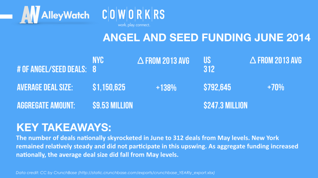 AlleyWatch June 2014 New York and US Venture Capital & Angel Investment Report copy.005