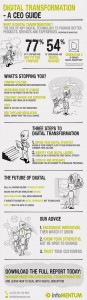 The Guide to Digital Transformation