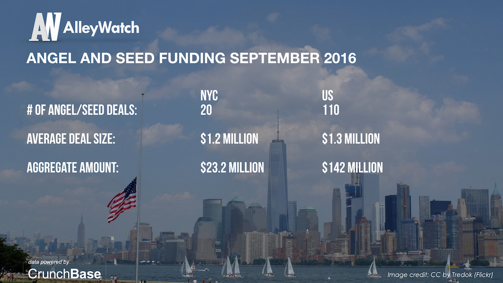 alleywatch-september-2016-new-york-and-us-venture-capital-angel-investment-analysis-004