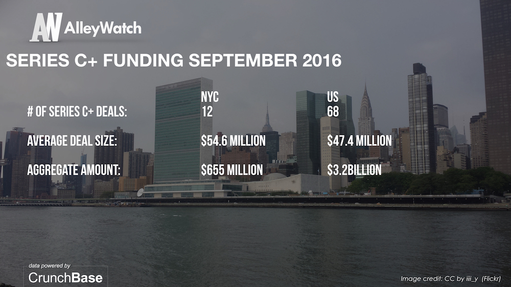 alleywatch-september-2016-new-york-and-us-venture-capital-angel-investment-analysis-007