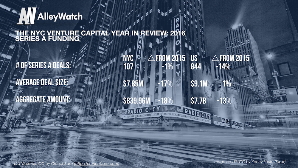 The NYC Venture Capital Year in Review_2016.005
