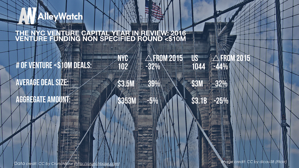 The NYC Venture Capital Year in Review_2016.008