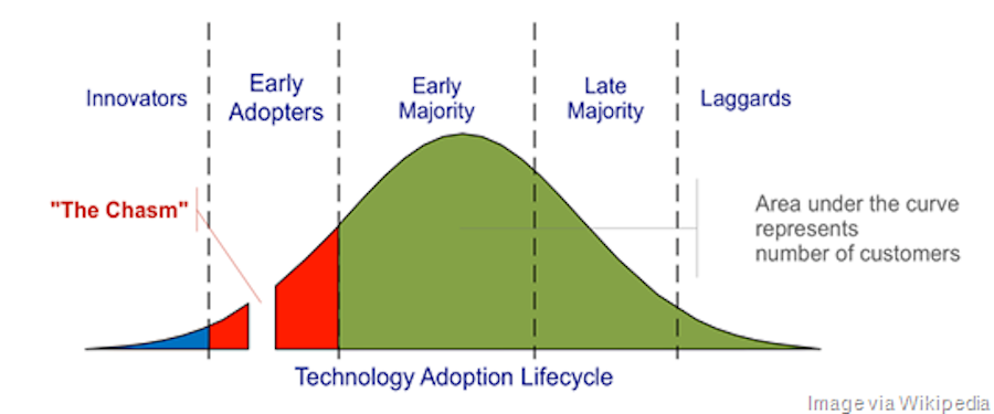 4 chasms and 5 customer types graph graph