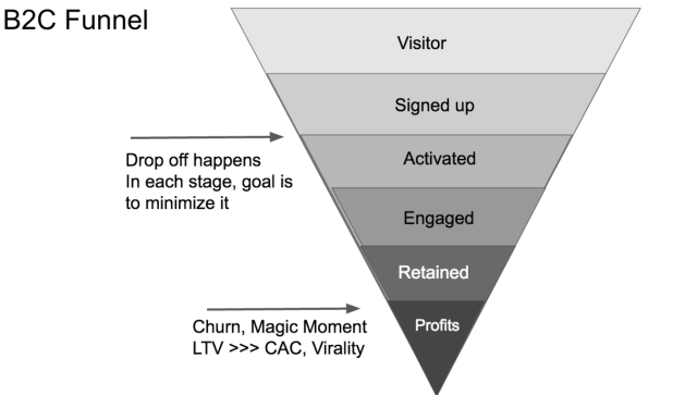 Translate Business Needs Into Technical Requirements