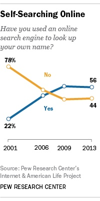 pew-research-center-self-search-poll-200px