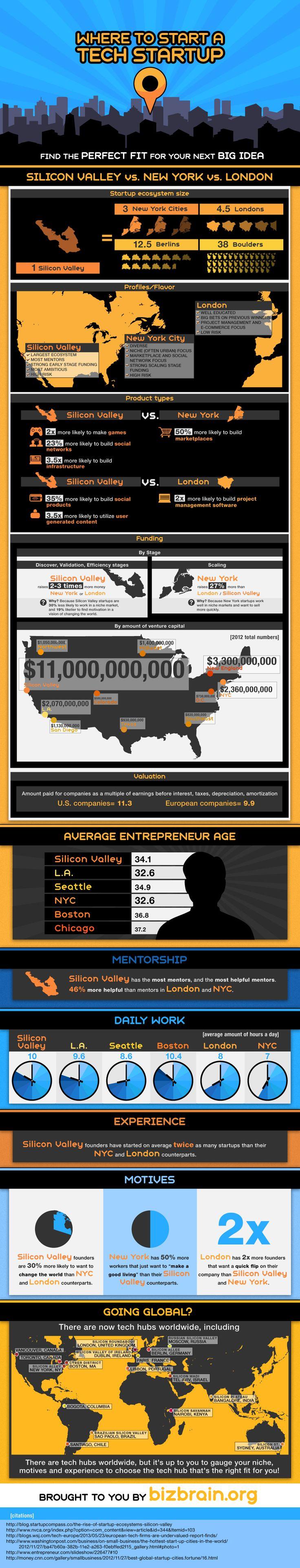 where to start a tech startup