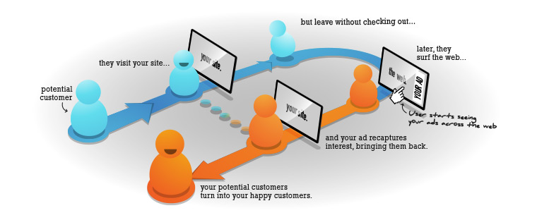 LH_Your Guide to Retargeted Marketing