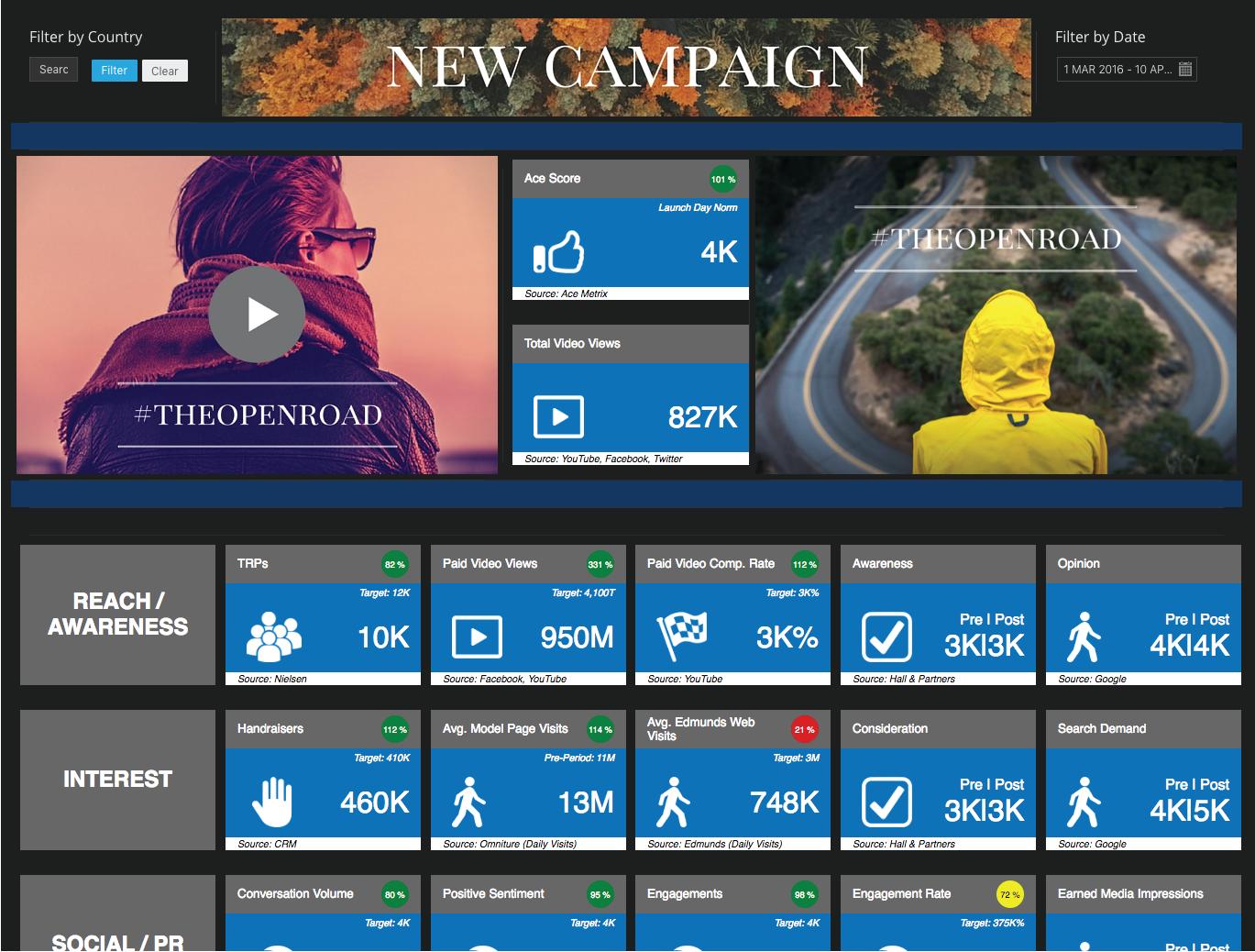 datorama_campaign_dashboard